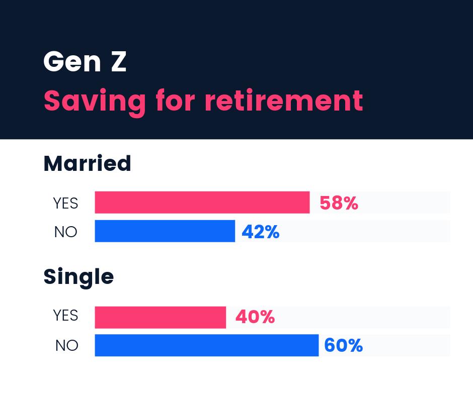 What are Gen Z's financial priorities? | Gen Z Respondents