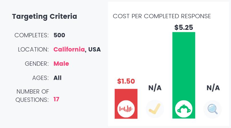 survey-questionnaire-cost