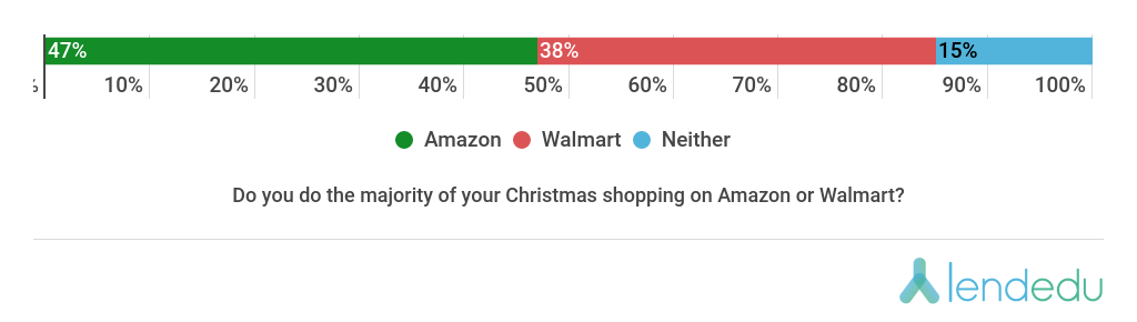 Amazon or Walmart? Christmas Survey.