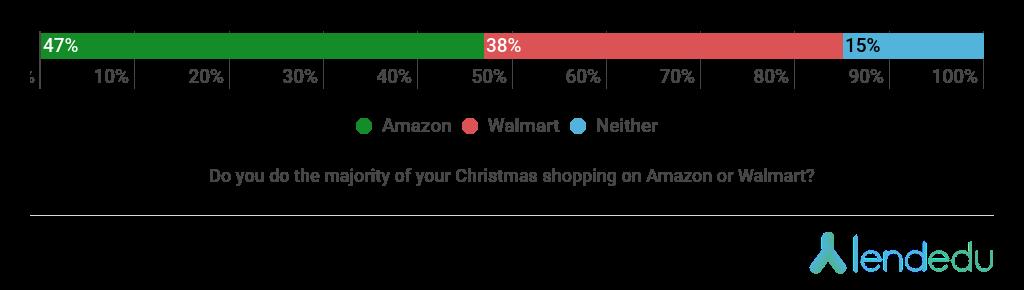 Amazon or Walmart? Christmas Survey.
