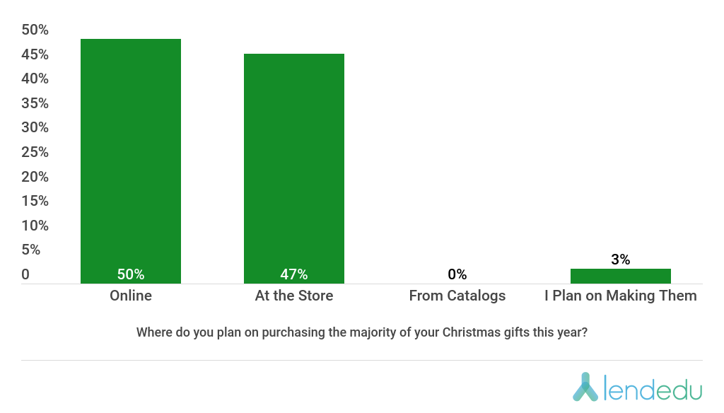 Where do people buy gifts? Christmas survey.